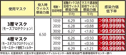 北里研究所での実験結果チャート